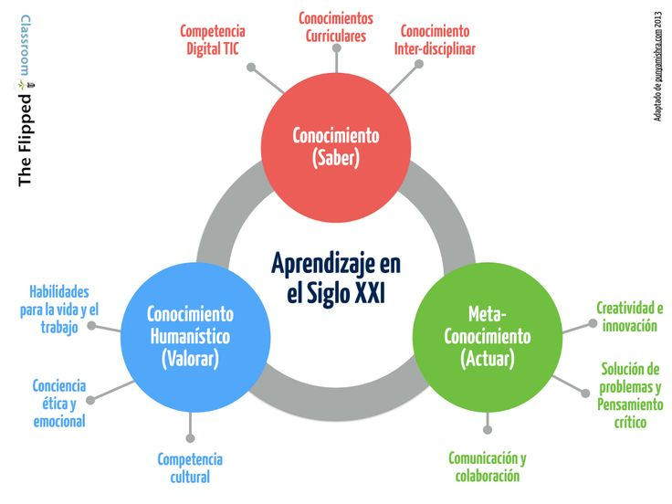 El aprendizaje en el siglo XXI por Raúl Santiago en The Flipped Classroom