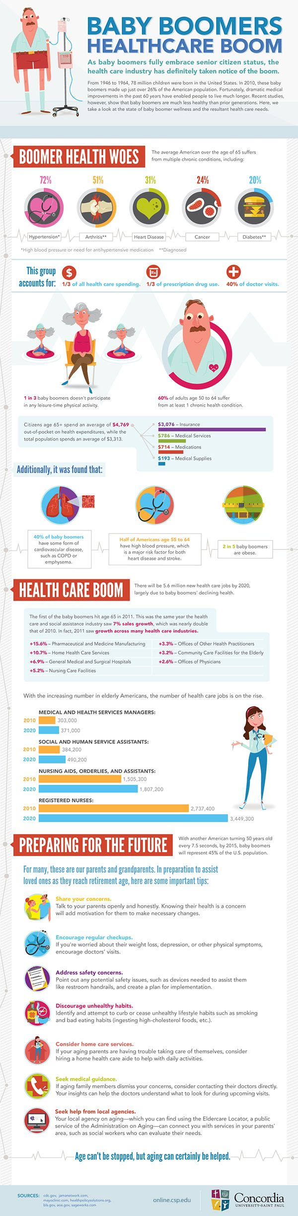 How The Baby Boomer Generation Is Changing The U.S. Healthcare System | VisualNews.com