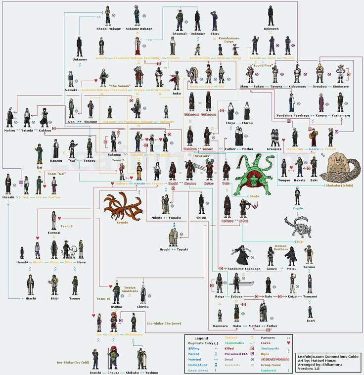 Naruto Family Tree | Dibujos | Pinterest | Trees, Cas and ...