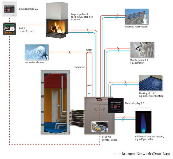 Heating system solar thermal fireplace and heat pump for Fireplace heater system