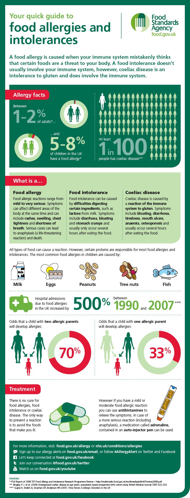 Infographic thumbnail: your quick guide to food allergies and intolerances