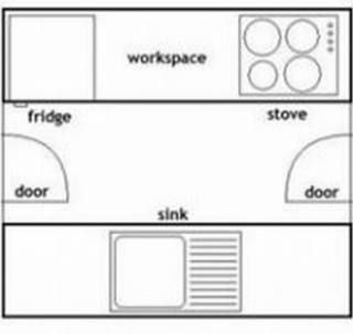 Galley Kitchen Layout New Kitchen Layouts Mod Kitchens Melbourne