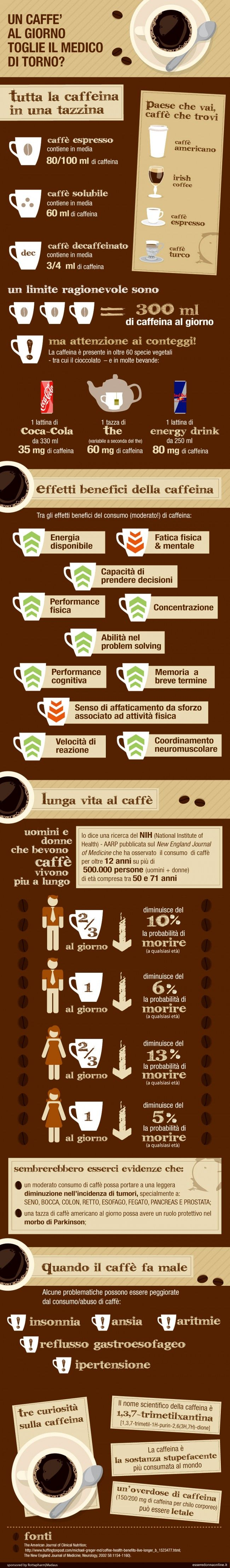 Un caffè al giorno toglie il medico di torno - Esseredonnaonline