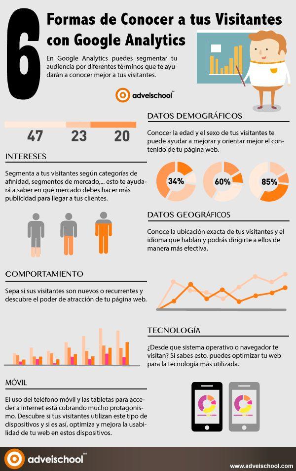 Hola: Una infografía con 6 Formas de Conocer a tus Visitantes con Google Analytics. Vía Alfredo Vela