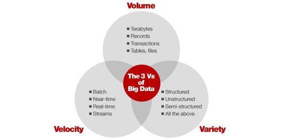 3Vs that define Big Data