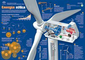 Infografía energía eólica Infografías en energías renovables aprende a base de imágenes