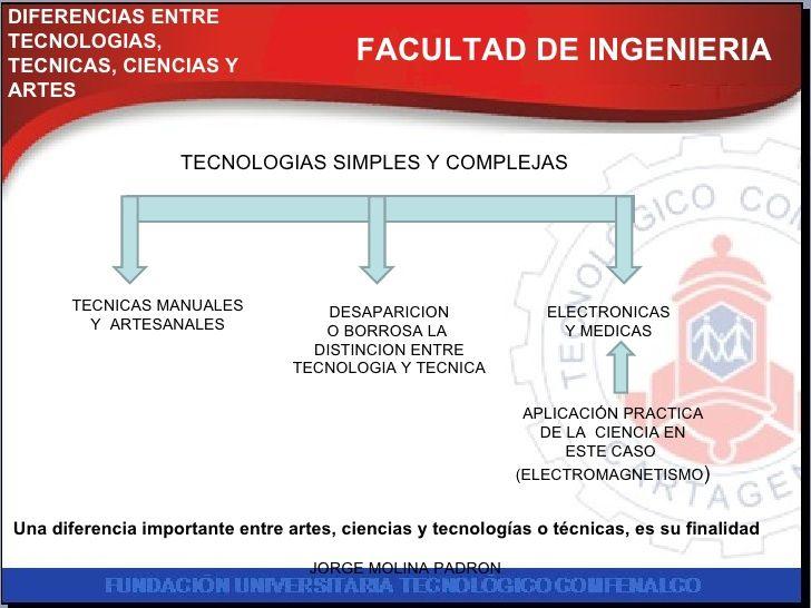 FACULTAD DE INGENIERIA DIFERENCIAS ENTRE  TECNOLOGIAS, TECNICAS, CIENCIAS Y ARTES TECNOLOGIAS SIMPLES Y COMPLEJAS ELECTRON...