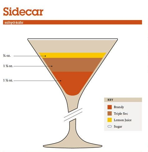 Mix Drink Cocktail Guide - Sidecar