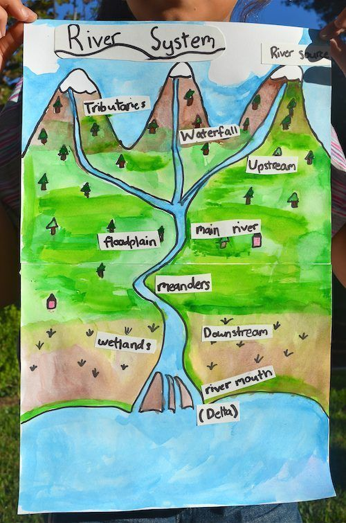 Learn about Rivers- river vocabulary for elementary kids with pictures and tons of global references.