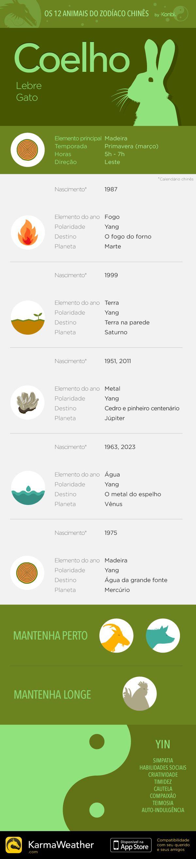 Principais características do signo do zodíaco chinês do Coelho, quarto animal do horóscopo chinês. Obtenha o aplicativo KarmaWeather, disponível gratuitamente na App Store