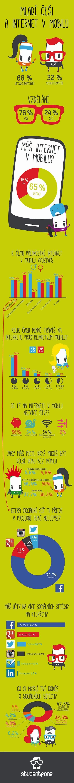 INTERNET V MOBILU VYUŽÍVAJÍ AŽ 2/3 ČESKÝCH STUDENTŮ: Až 65% studentů využívá internet v mobilu. Tato fakta přinesl průzkum virtuálního operátora Studentfone. Nejvíce studenti internet v mobilu využívají k vyhledávání informací, surfování po sociálních sítích nebo kontrolování e-mailu. Hlavní problém vidí převážně v jeho vysoké ceně a nedostatečné rychlosti připojení. #Mediatelcz #Infographics #RWD
