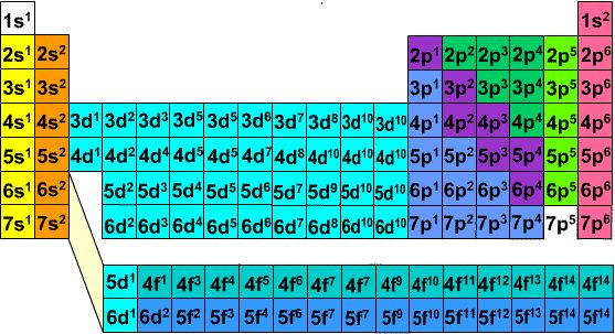 Periodic table showing the last term in the electron - Last element of periodic table ...