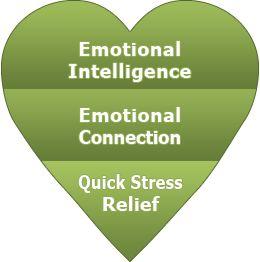 Emotional Intelligence Self-Help Toolkit
