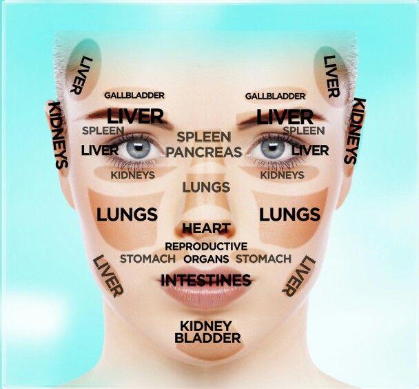 Facial pressure points | Face charts | Pinterest