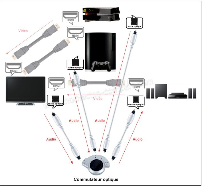Exemple de branchement audio TV / home cinéma / périphériques avec un commutateur