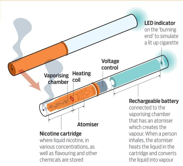Here is how an electronic cigarette Works and how you can use an electronic cigarette to help you reduce smoking and slowly give it up over time.