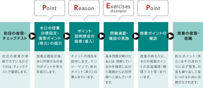 馬渕教室高校受験コース 馬渕個別 1回の授業の流れ(PREP指導法)