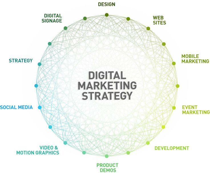 Best Digital Marketing Images On   Digital Marketing