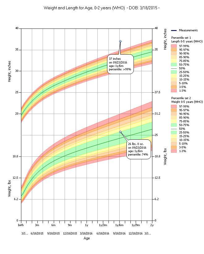 Pediatric Growth Charts   Medda