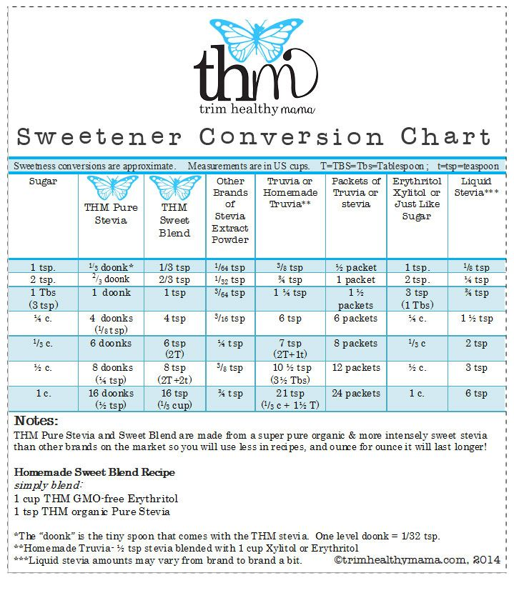 THM Pure Stevia Extract Powder Conversion Chart