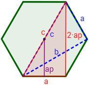 Triángulo rectángulo (color rojo) inscrito en el hexágono. La hipotenusa de dicho rectángulo coincide con el lado c (conocido), su altura es 2 veces la apotema y su base coincide con el lado a (conocido).