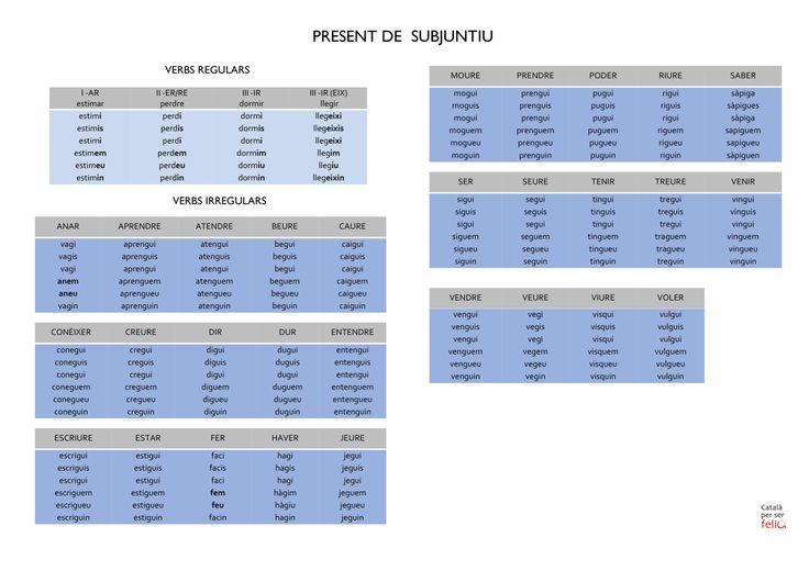 Present de Subjuntiu