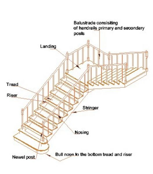 Stair Treads And Risers parts of a staircase treads risers nosing landing balustrades