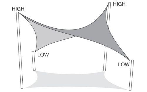 Lee Valley Tools - Coolaroo Shade Sails