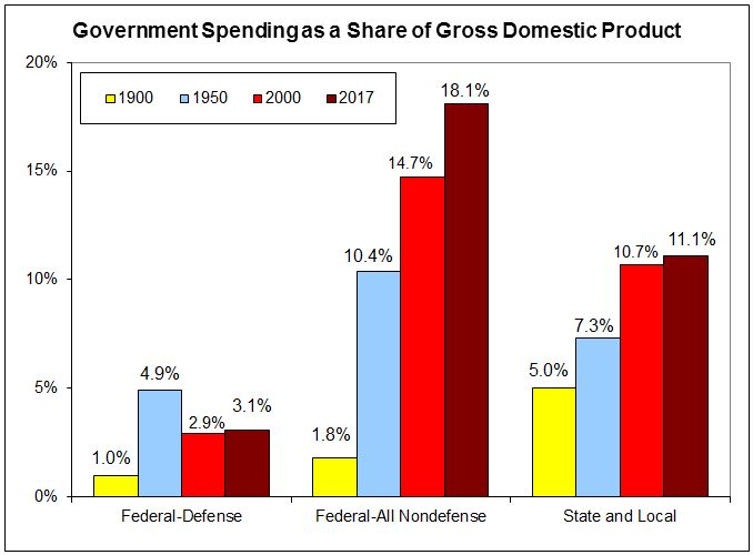 Government Spending as a Share of Gross Domestic Product BAR CHART