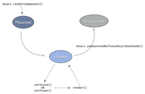 component-lifecycle