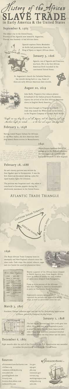 "An Infographic illustrating the African slave trade in American history. Read more on the GenealogyBank blog: ""African American Slave Trade: Ships & Records for Genealogy."" http://blog.genealogybank.com/african-american-slave-trade-ships-records-for-genealogy.html"