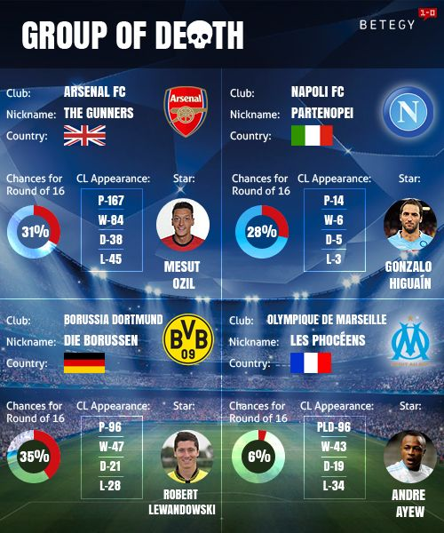 What are chances of Arsenal sailing through to the Round of 10