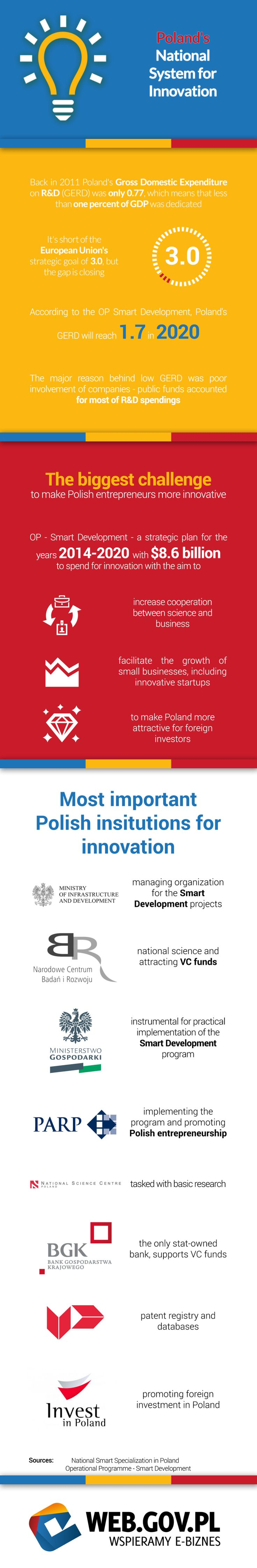 Poland's National System for Innovation PART 1