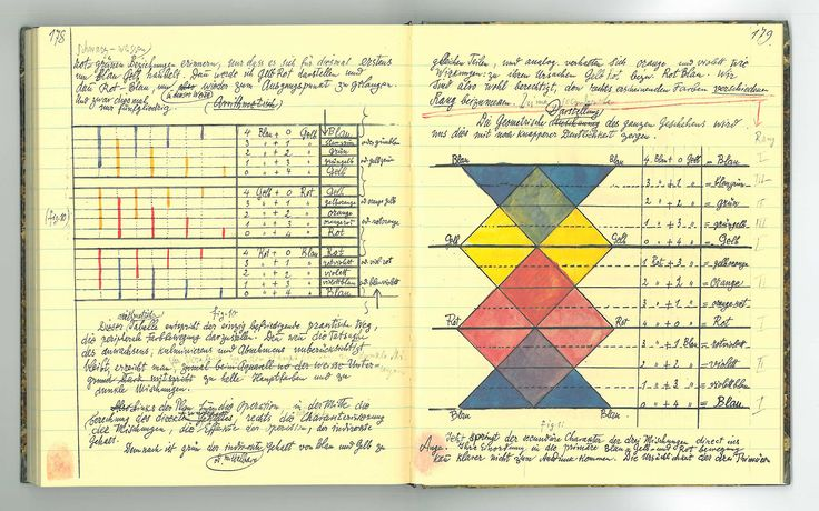 I find these pages from Paul Klee's notebooks, circa 1922, to be positively mind blowing. Color formulas, beautiful penmanship and somehow beautiful and artistic at the same time. Paul Klee, Beiträ...
