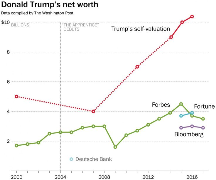 Trump once figured he'd be the first person to make money running for president. He didn't.    Worry not, though: He may still come out ahead.