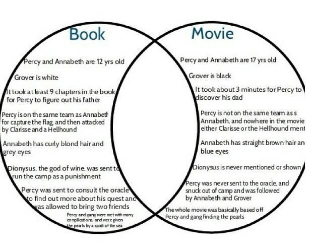 compare and contrast movie and book essay