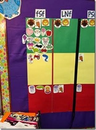 How to use a data wall in Kindergarten.