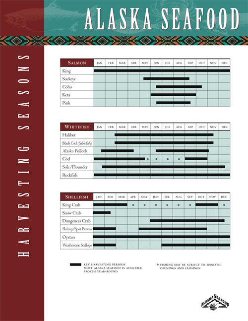 Alaska Seafood Harvesting Seasons chart. Handy! Looking for recipe inspiration.