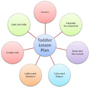 Webbing for lesson plans in preschool- Toddler Lesson Plans on teachpreschool.org