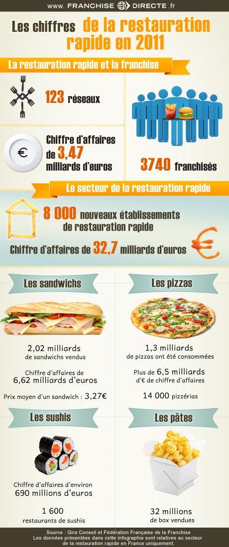 Les chiffres 2011 de la restauration rapide en France : http://www.franchisedirecte.fr/information/ouvrirunrestaurant/leschiffresdelarestaurationrapideen2011/290/1688/ #restauration #franchise #infographie