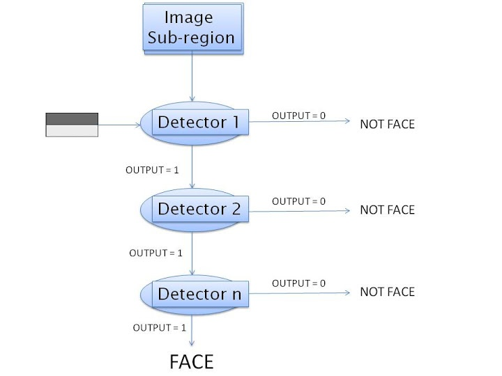 Virtual Reality - Stages of Face Detection - How Face Detection Works - Face Detection Algorithm