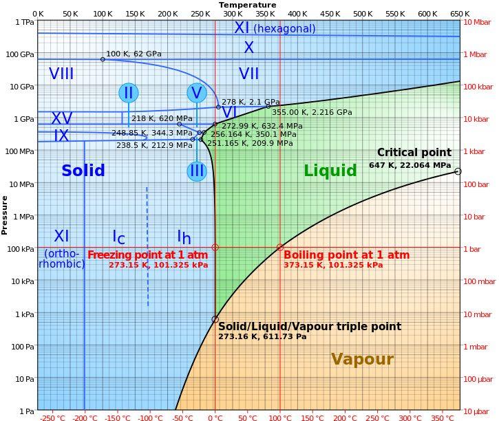 Diagramme des phases pour l'eau.