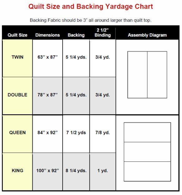 Quilt Size And Backing Yardage Chart