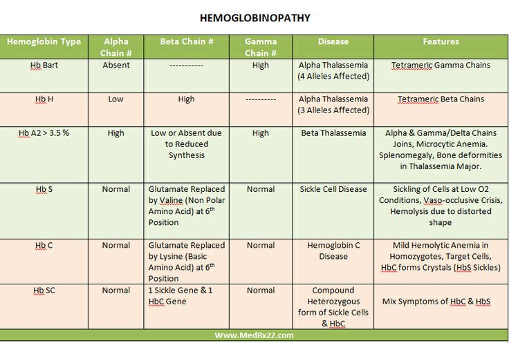 Hemoglobinopathies #Hematology #Medtech #MedicalLaboratory #MedicalTechnology