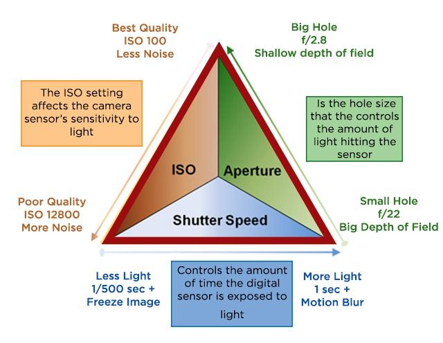 relationship between aperture shutter speed and iso
