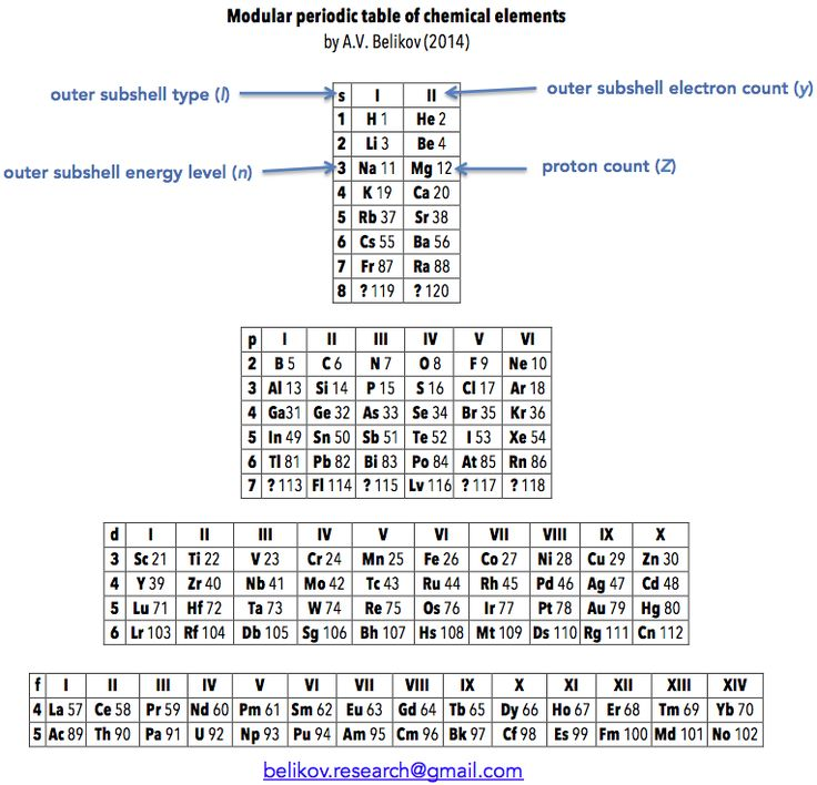 1040 best periodic tables taules peridiques images on pinterest belikovs modular periodic table of chemical elements urtaz Image collections