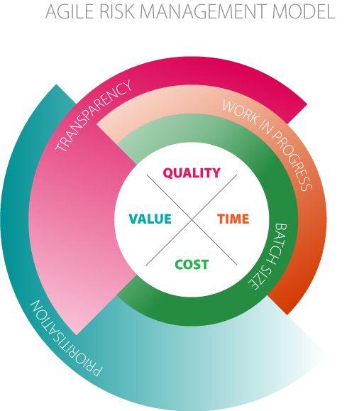 18 best Risk Management images on Pinterest Risk management - business risk assessment