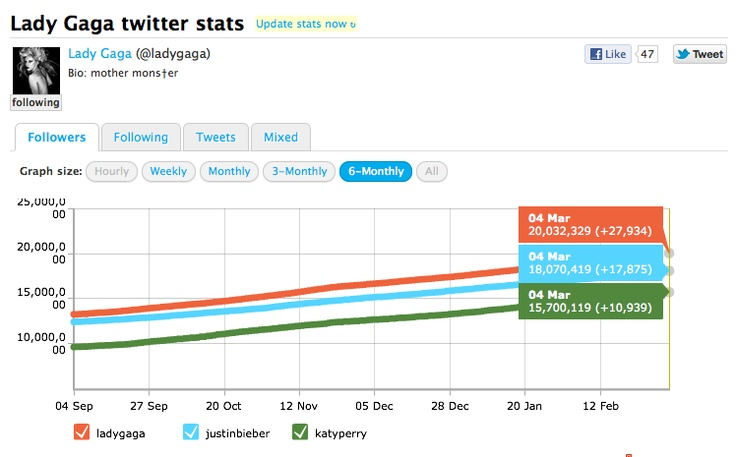 Lady Gaga first to hit 20 million Twitter followers.: News, Lady Gaga, Gain 20, Number, Gaga Stomps, Twitter Followers, Hit 20