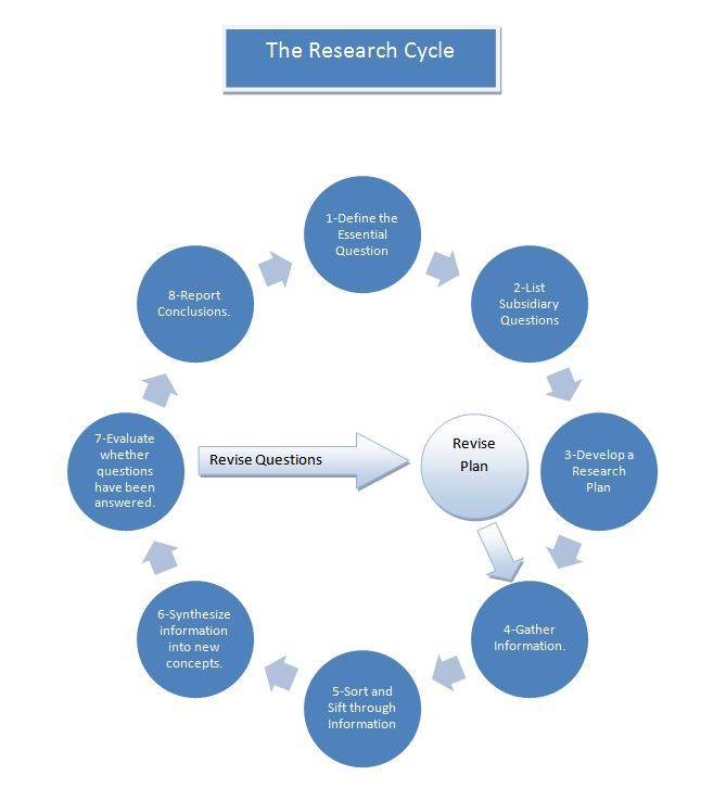 The  Best Research Question Ideas On   Thesis Writing