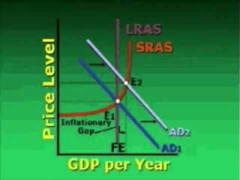 Aggregate Demand/Aggregate Supply Macro Model